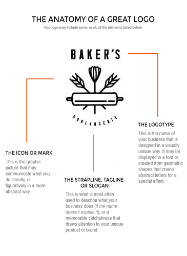 The Anatomy of a Great Logo