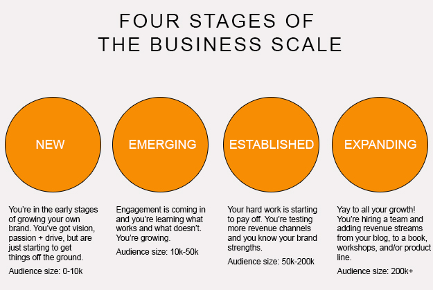Four Stages of the Business Scale