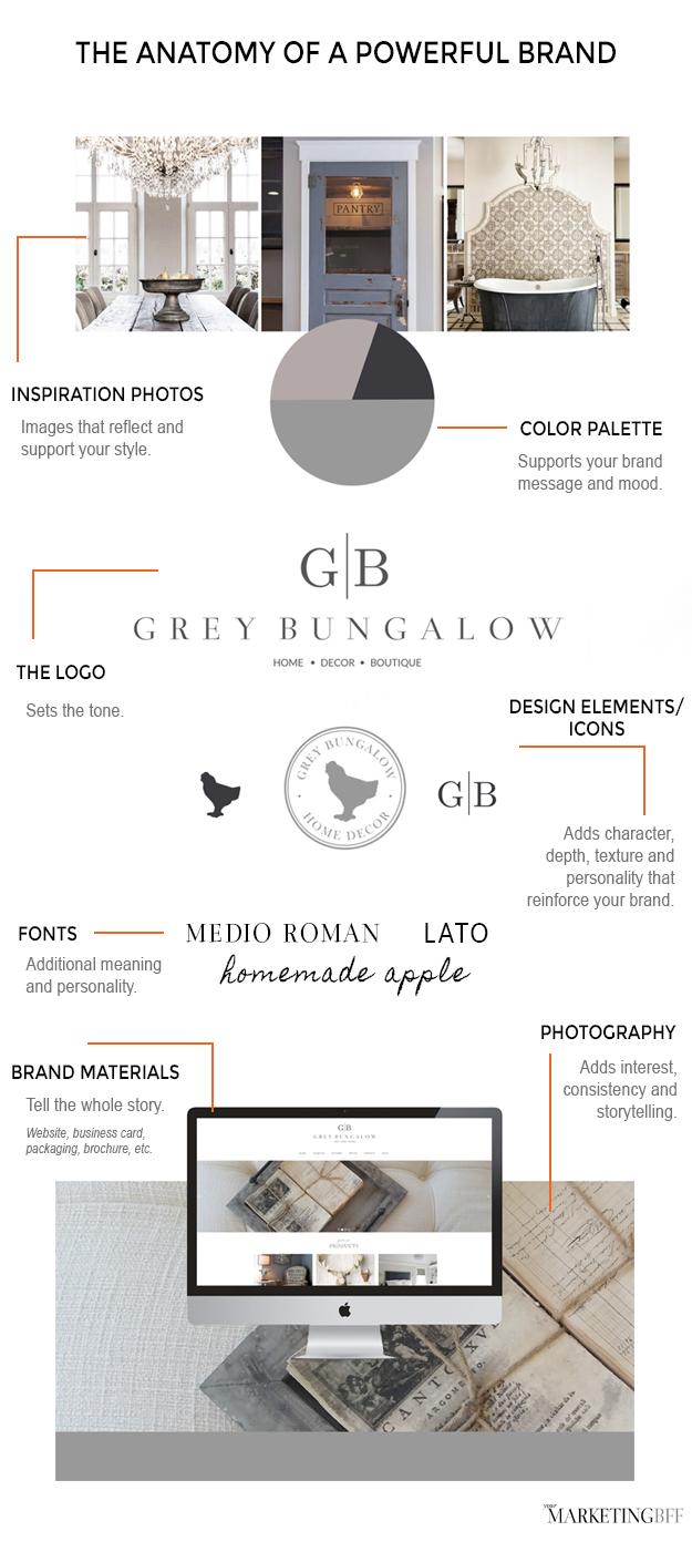 anatomy of a powerful brand