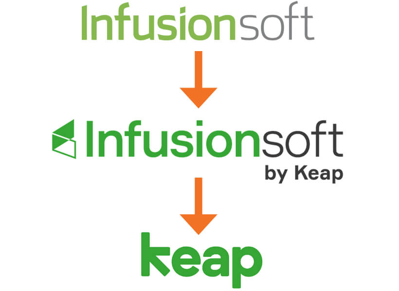 how to change your blog name without losing followers - infusionsoft to keap